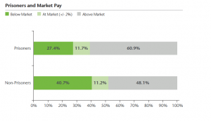 workforce-prisoners-and-market-pay-aon-hewitt-chart